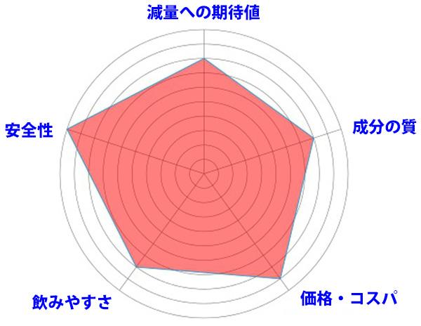 メタバリアスリムのレーダー画像2