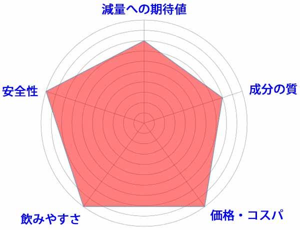 パプリカオイルダイエットのレーダー画像3